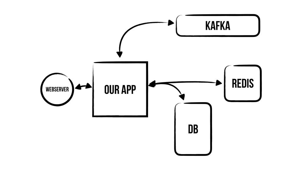 Our App Webserver DB Redis Kafka
