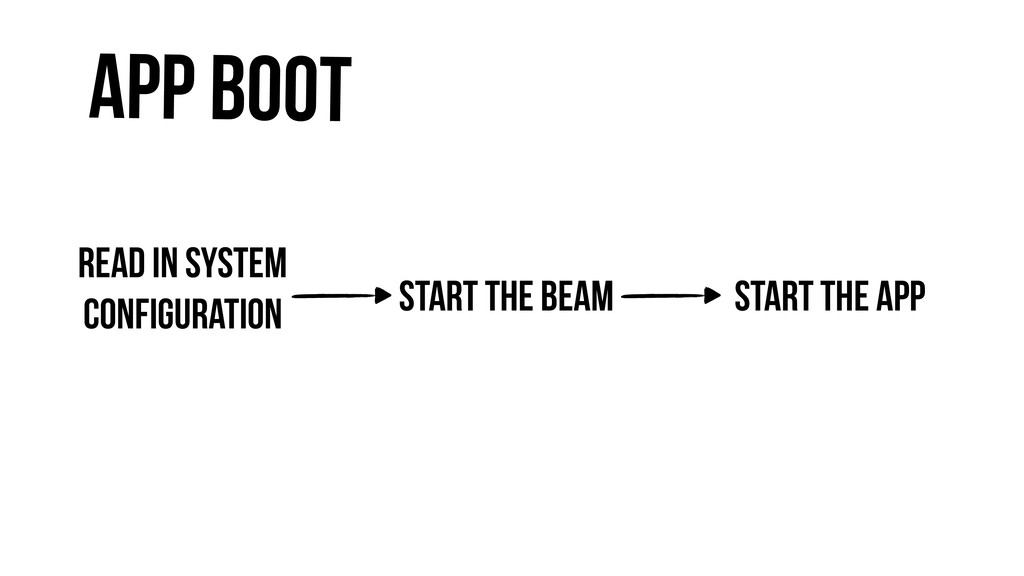 App Boot Read in system configuration Start the...