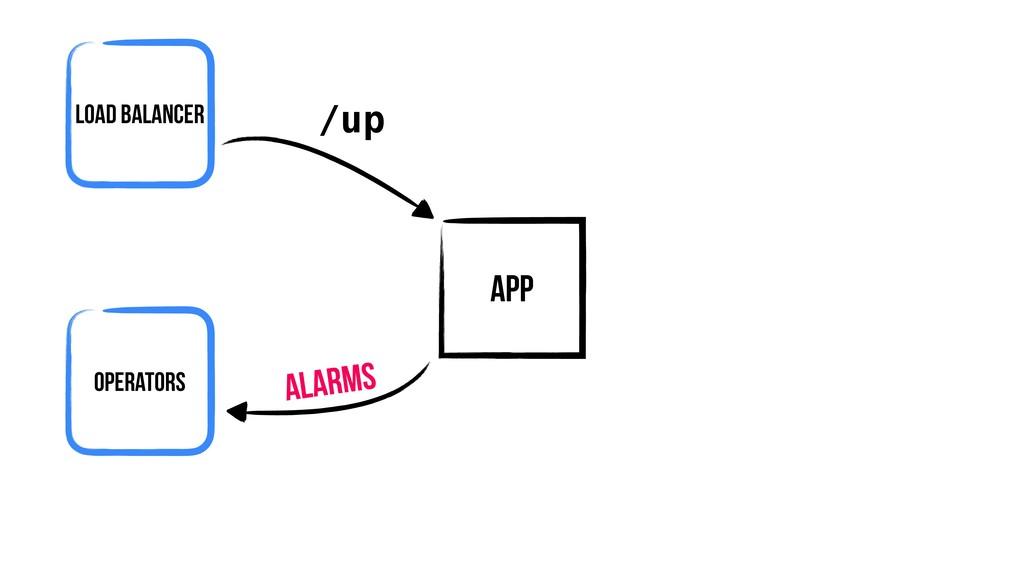 App Load Balancer /up Operators alarms