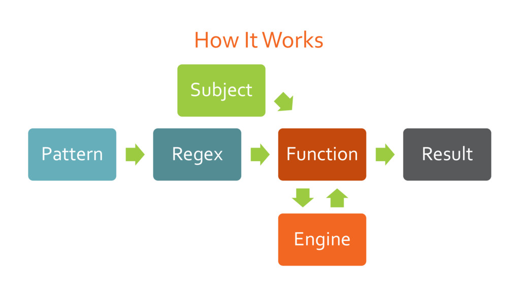 How It Works Pattern Regex Subject Function Eng...