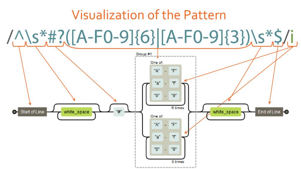 Visualization of the Pattern