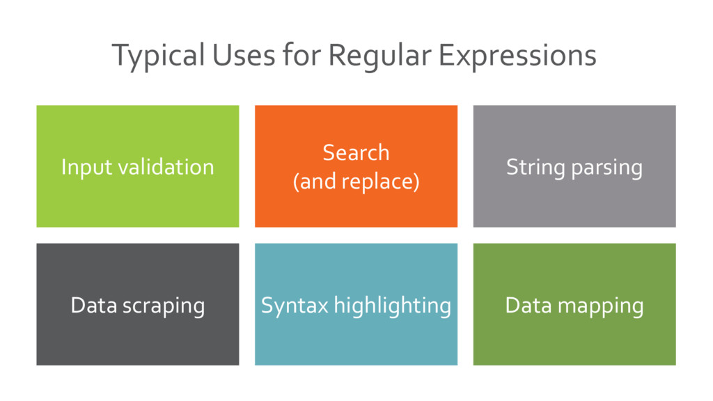 Typical Uses for Regular Expressions Search (an...
