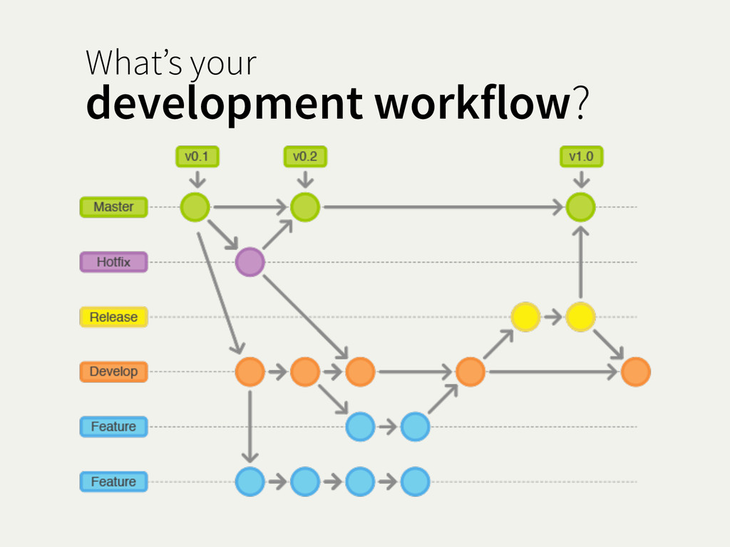 What's your development workflow?