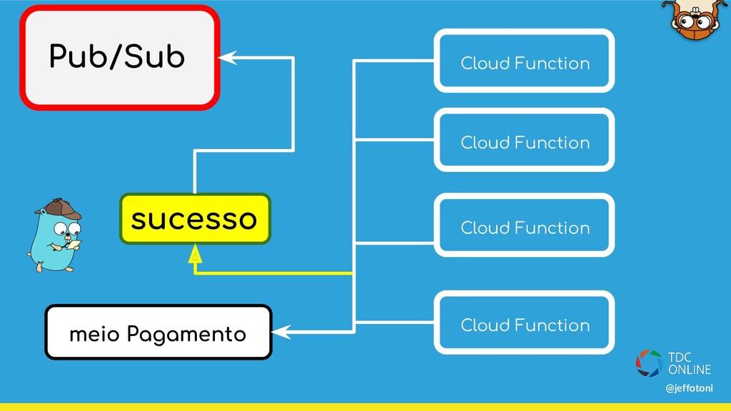 meio Pagamento Pub/Sub Cloud Function Cloud Fun...