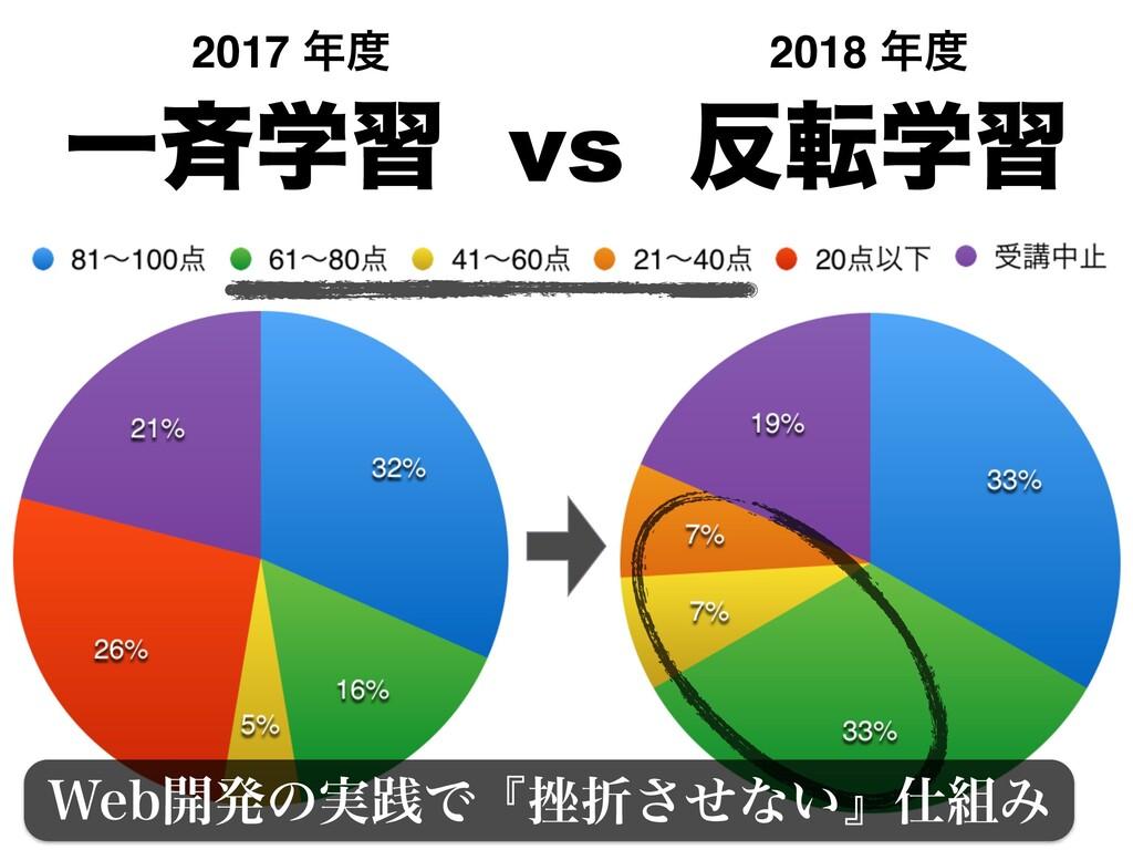 2017  2018  ׳Ε͍ͯΔͱɺؔ৺͕ͳ͍ʹมԽͳ͠ Ұ੪ֶश vs స...