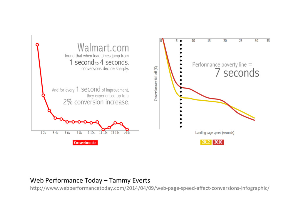 Web%Performance%Today%–%Tammy%Everts% h\p://www...