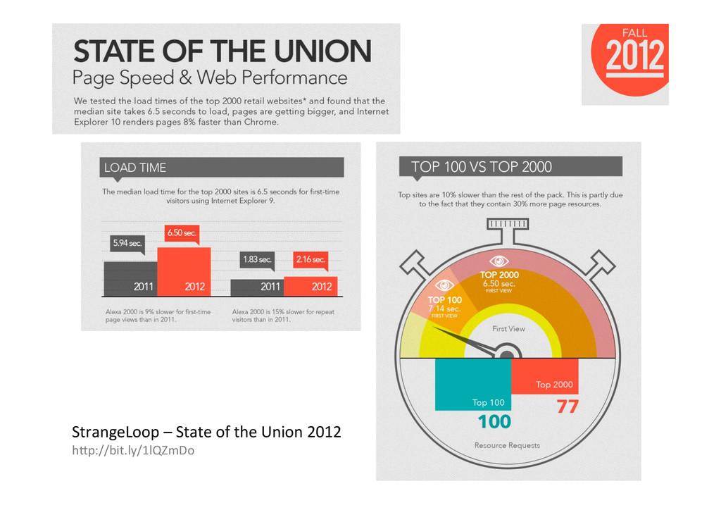 StrangeLoop%–%State%of%the%Union%2012% h\p://bi...
