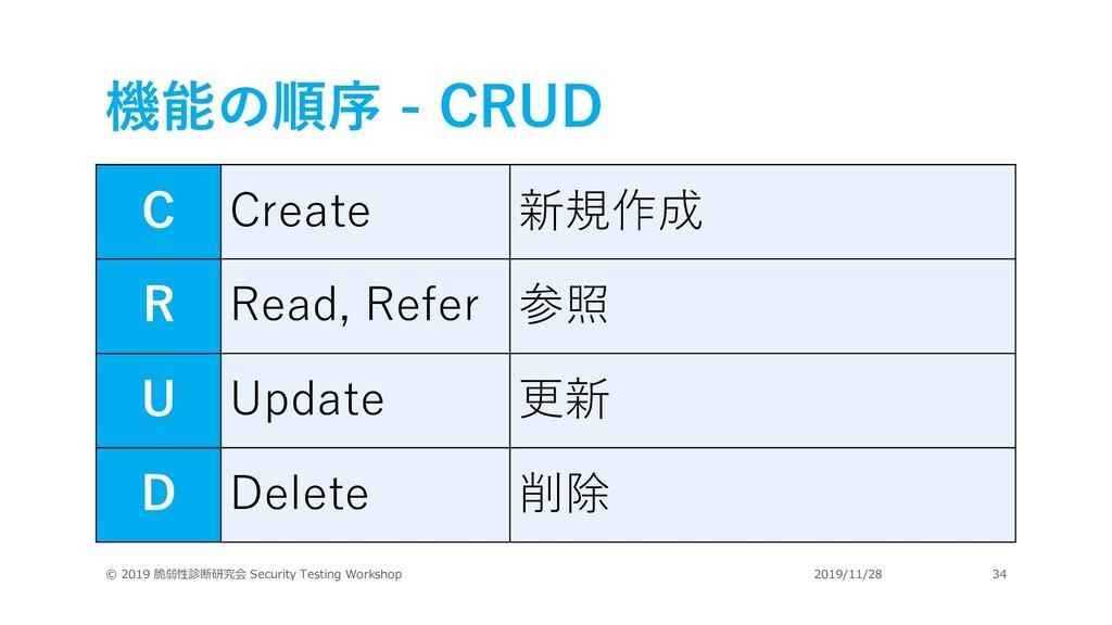 機能の順序 - CRUD © 2019 脆弱性診断研究会 Security Testing W...