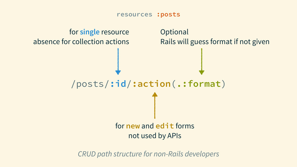 resources :posts CRUD path structure for non-Ra...