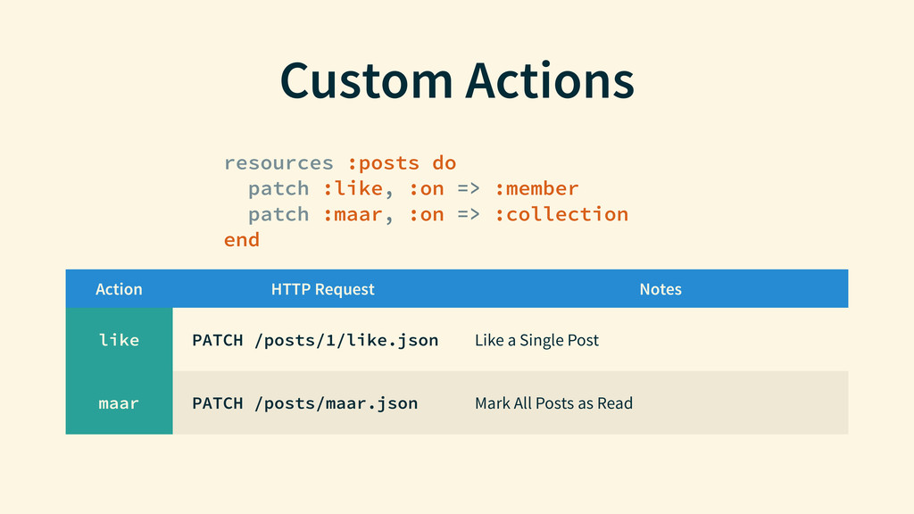 Custom Actions resources :posts do patch :like,...