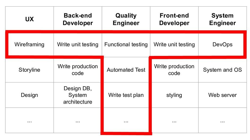 UX Back-end Developer Quality Engineer Front-en...
