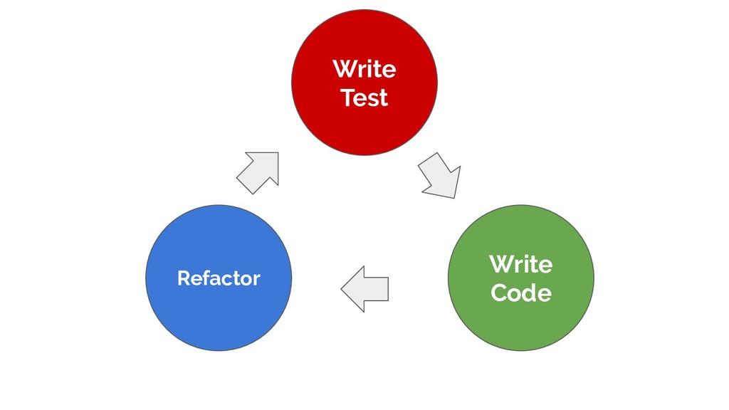 Write Test Write Code Refactor