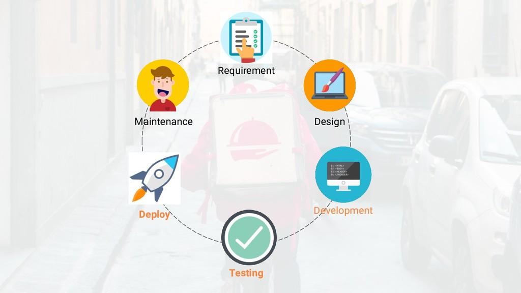 Requirement Development Testing Deploy Maintena...