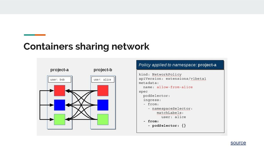 Containers sharing network source