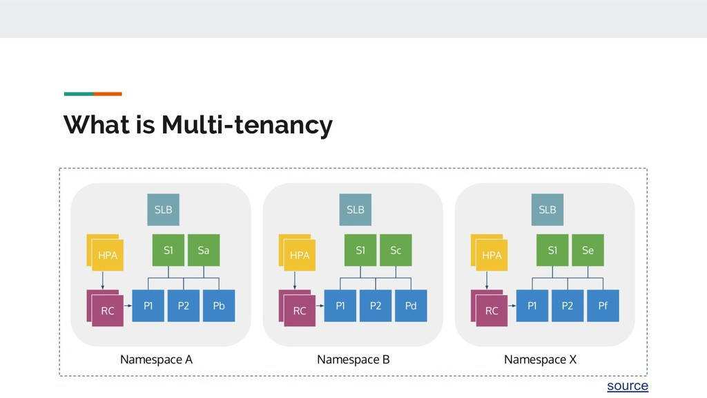 What is Multi-tenancy source