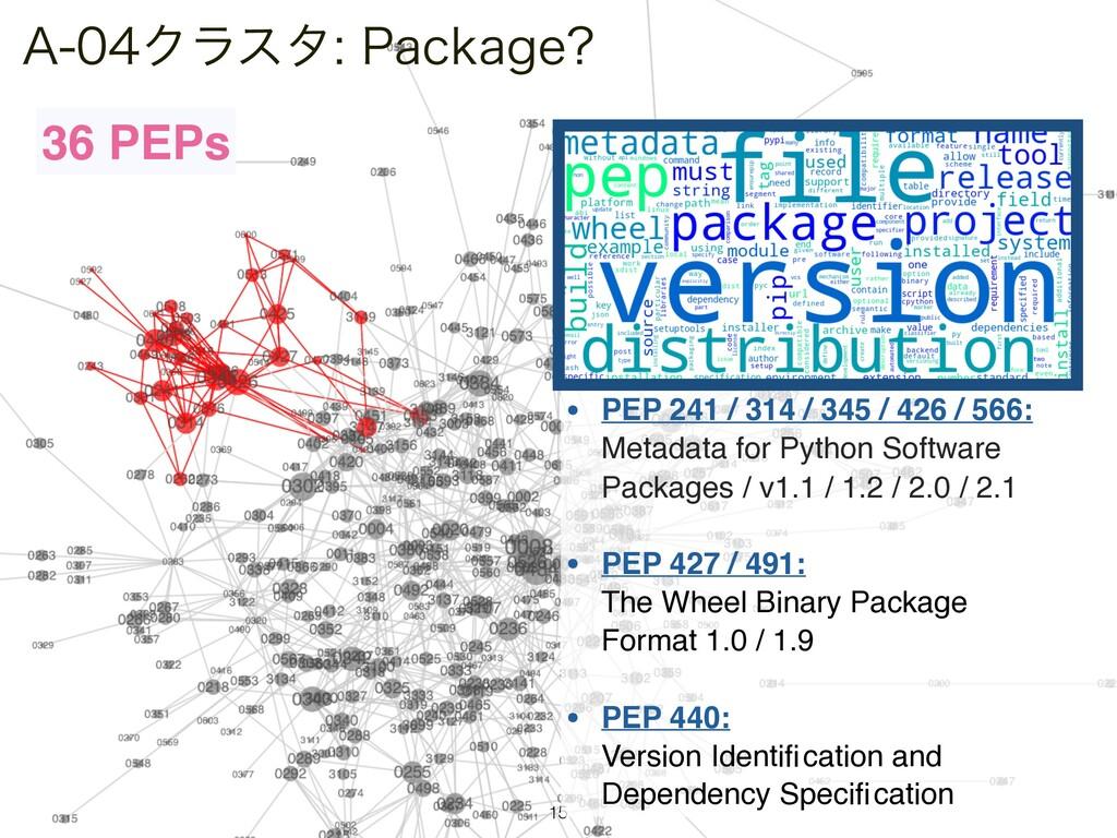 "!LPNP@GS ""Ϋϥελ1BDLBHF 15 36 PEPs • PEP 241..."