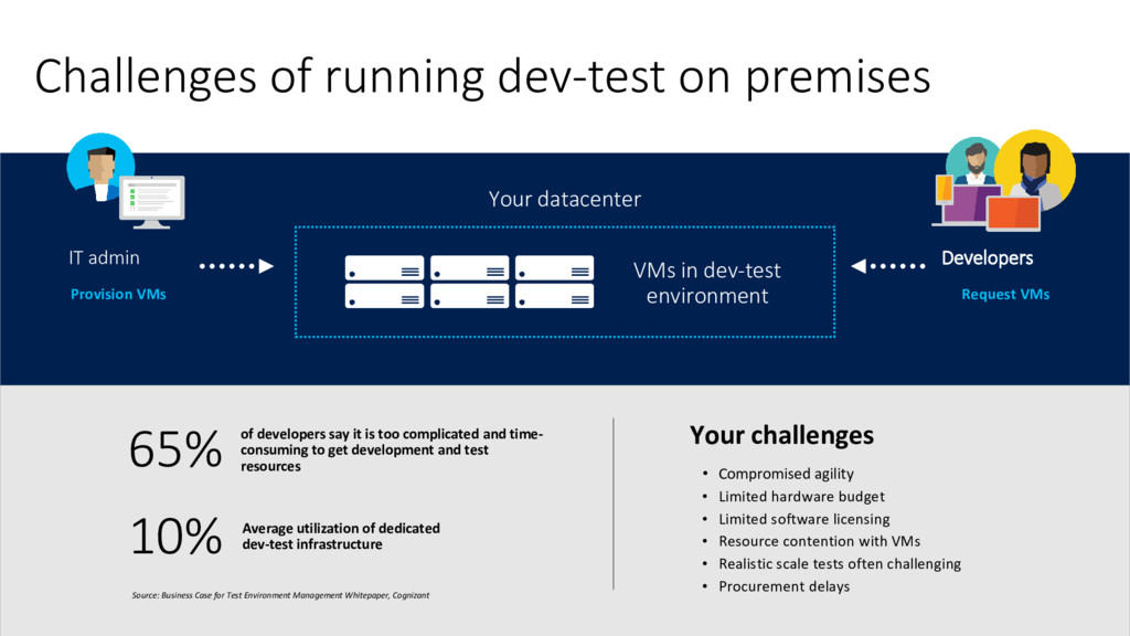 Challenges of running dev-test on premises Your...