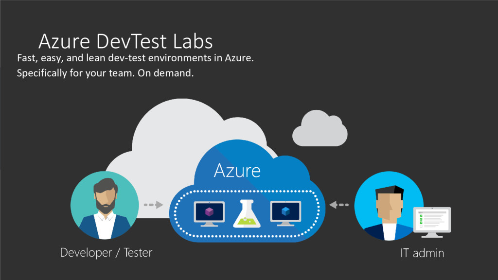 Fast, easy, and lean dev-test environments in A...
