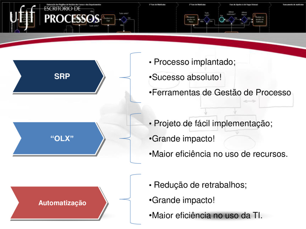 """""""OLX"""" Automatização SRP • Processo implantado; ..."""