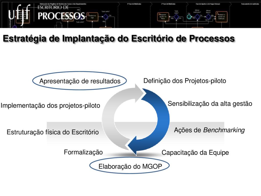 Estratégia de Implantação do Escritório de Proc...