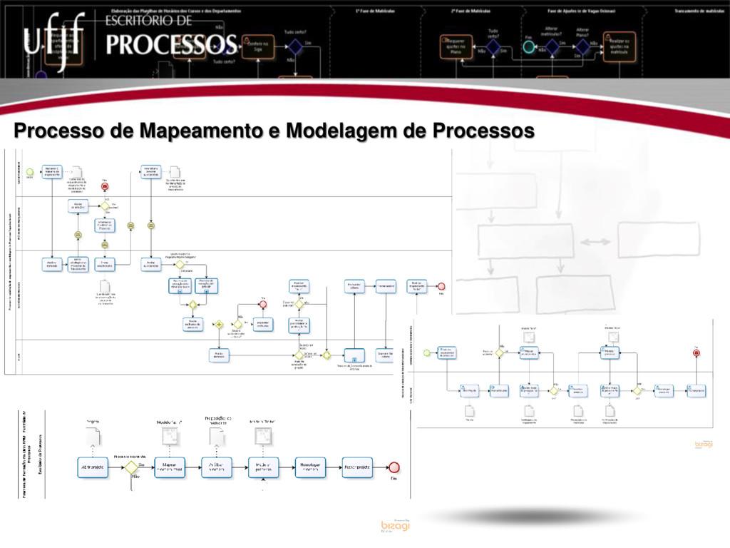 Processo de Mapeamento e Modelagem de Processos
