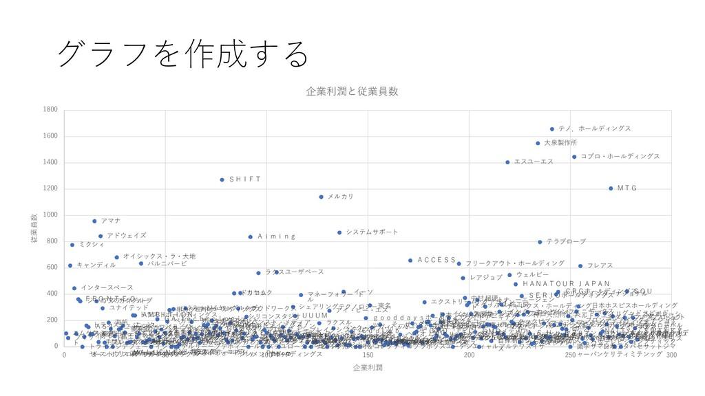 グラフを作成する キャンディル ミクシィ インタースペース アマナ F ジ R ー O エ ア...