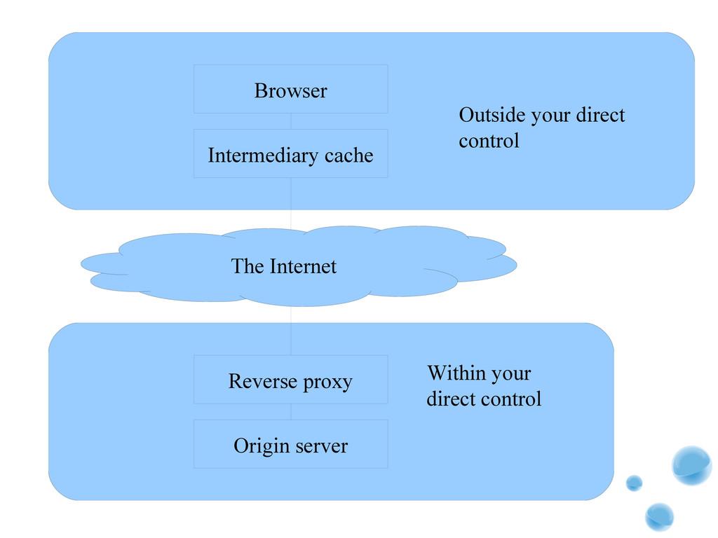 Browser Intermediary cache Reverse proxy Origin...