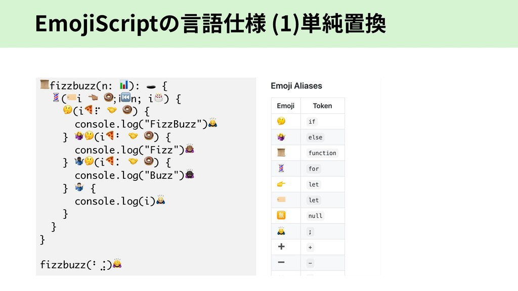 EmojiScriptの⾔語仕様 (1)単純置換 fizzbuzz(n: ):  { (i &...