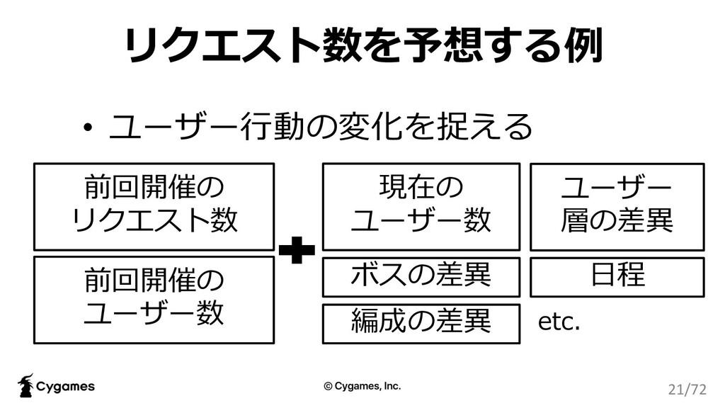 リクエスト数を予想する例 • ユーザー⾏動の変化を捉える 前回開催の リクエスト数 前回開催の...