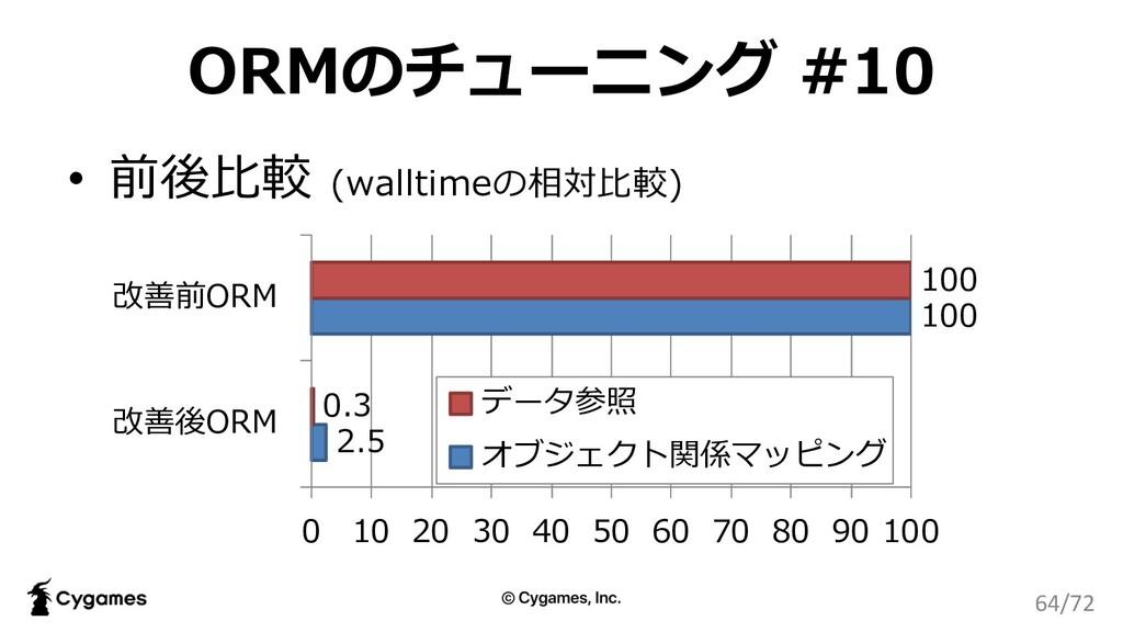 ORMのチューニング #10 2.5 100 0.3 100 0 10 20 30 40 50...