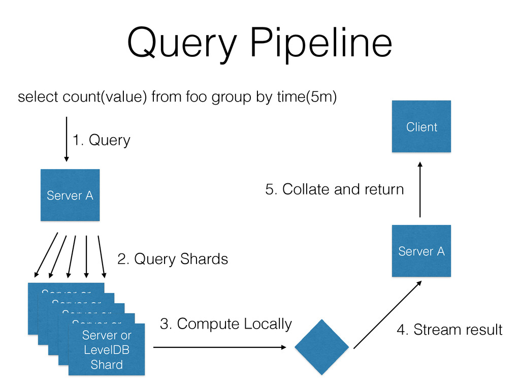 Query Pipeline select count(value) from foo gro...