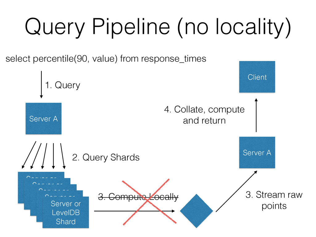 Query Pipeline (no locality) select percentile(...