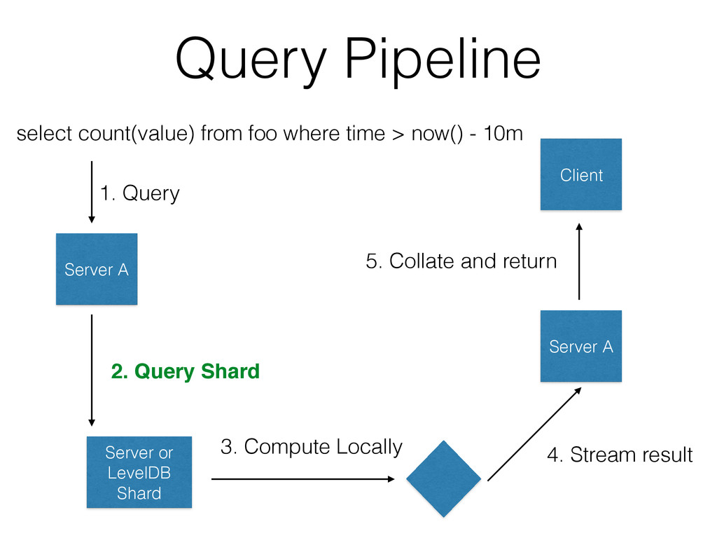 Query Pipeline select count(value) from foo whe...
