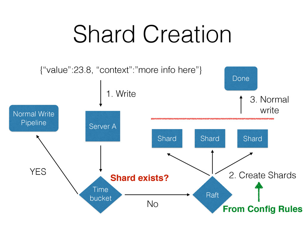 "Shard Creation {""value"":23.8, ""context"":""more i..."