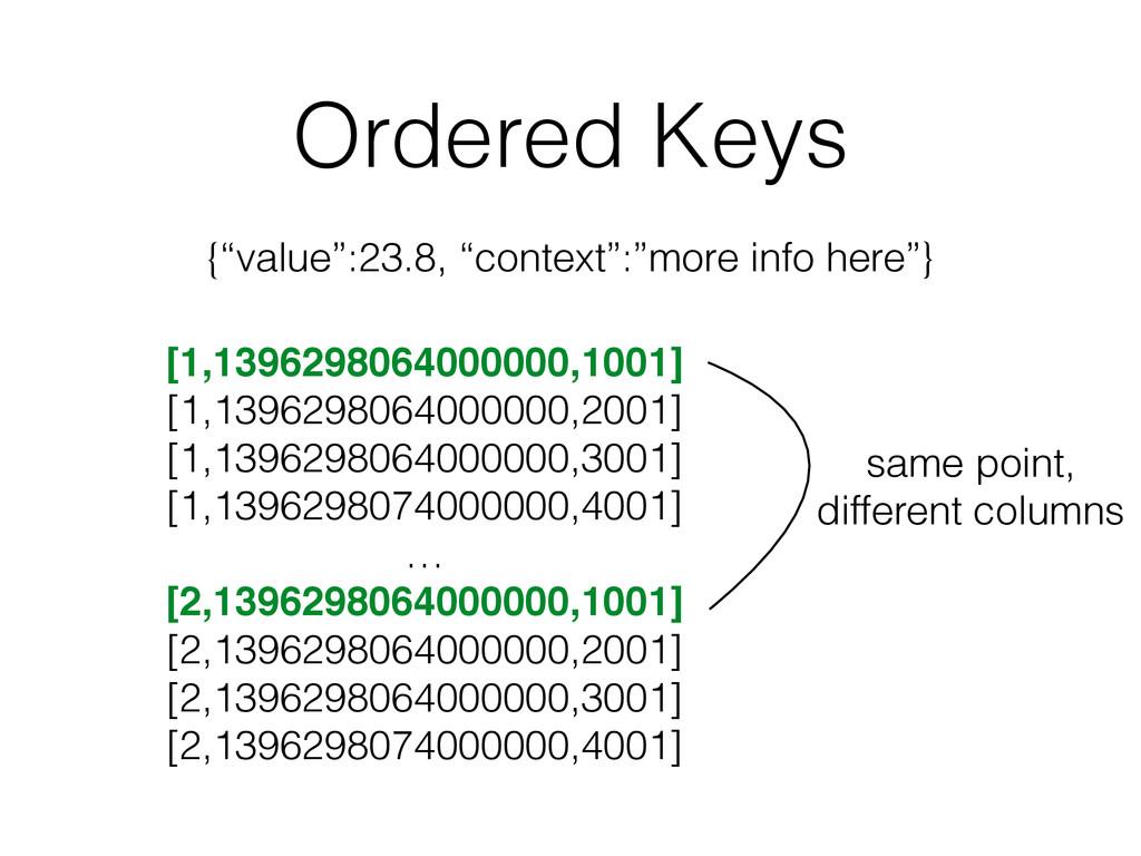 Ordered Keys [1,1396298064000000,1001] [1,13962...