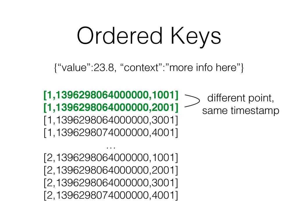 Ordered Keys [1,1396298064000000,1001]! [1,1396...
