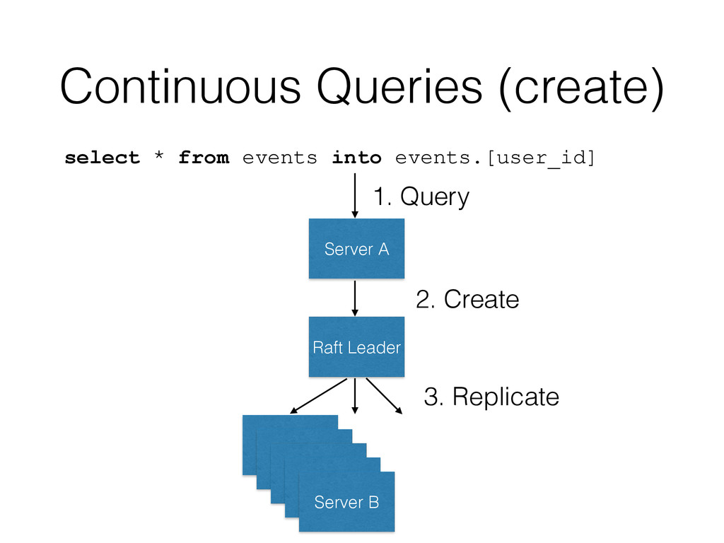 Continuous Queries (create) select * from event...