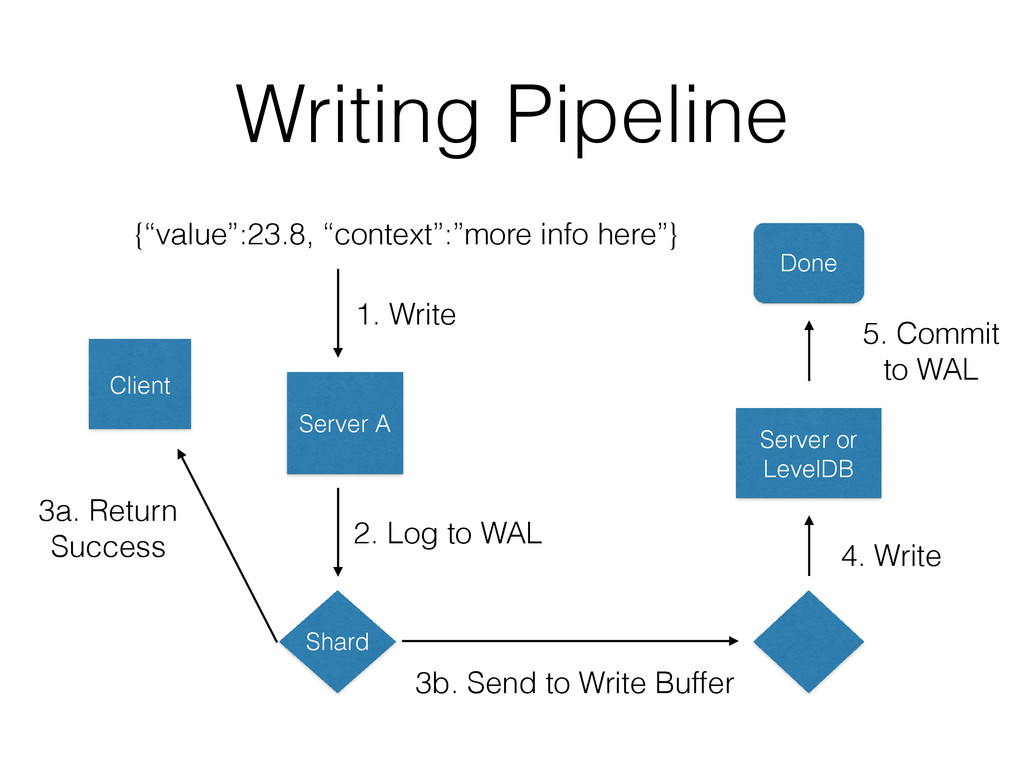 "Writing Pipeline {""value"":23.8, ""context"":""more..."