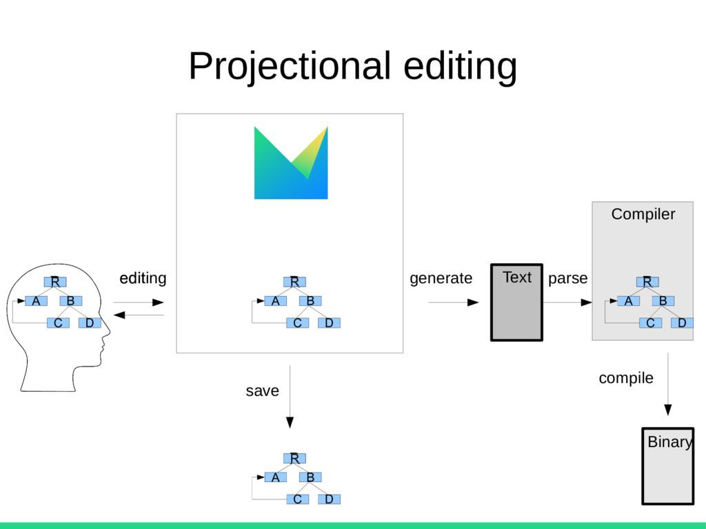 Projectional editing R A B C D R R A B C D R R ...