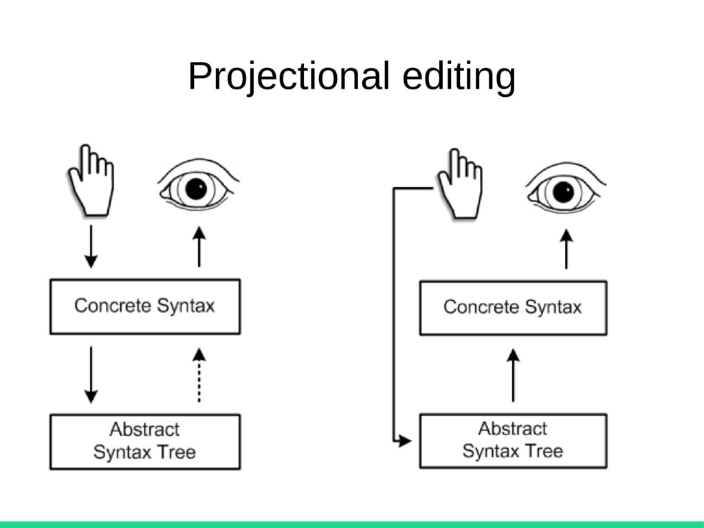 Projectional editing