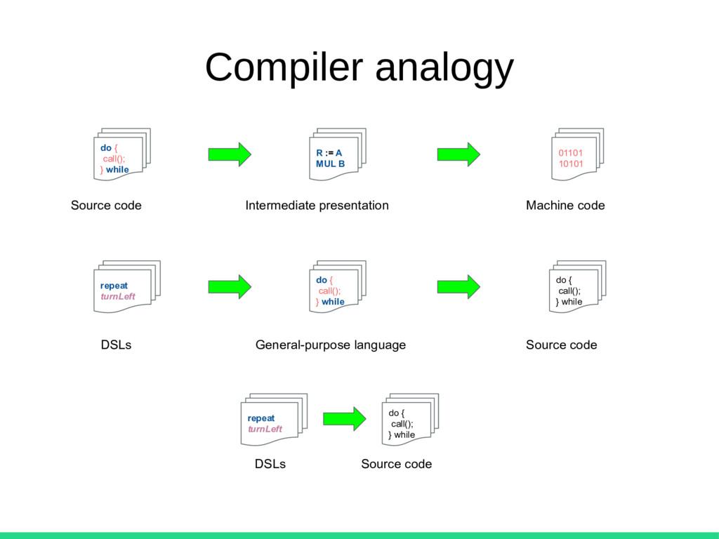 Compiler analogy do { call(); } while R := A MU...