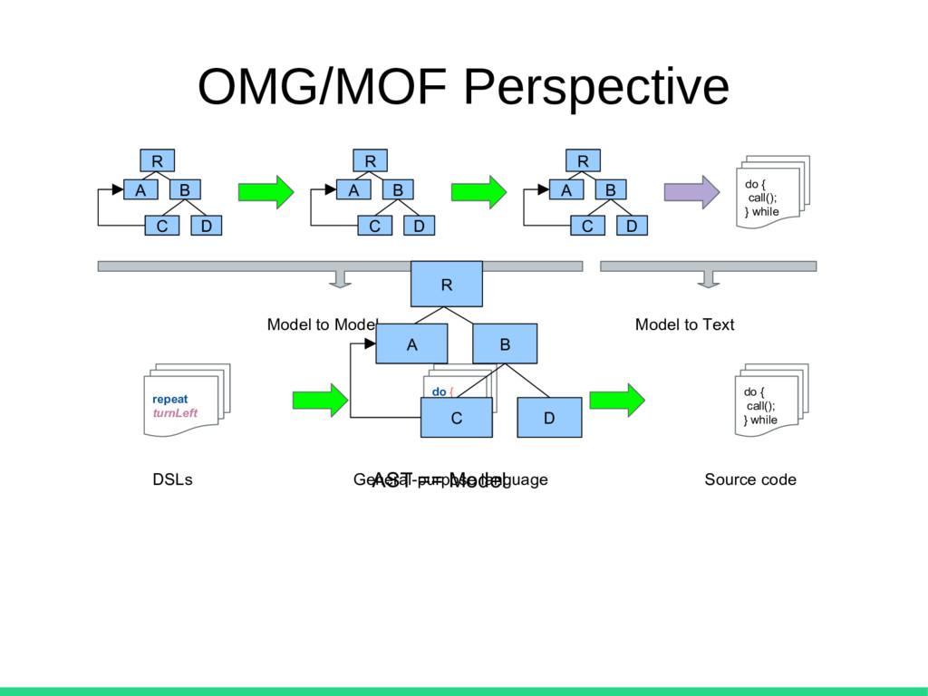 OMG/MOF Perspective A B C D R A B C D R A B C D...