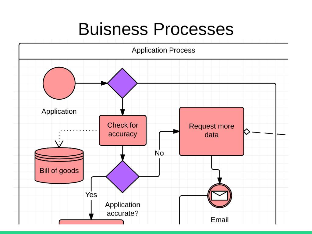 Buisness Processes