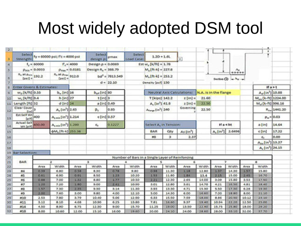 Most widely adopted DSM tool