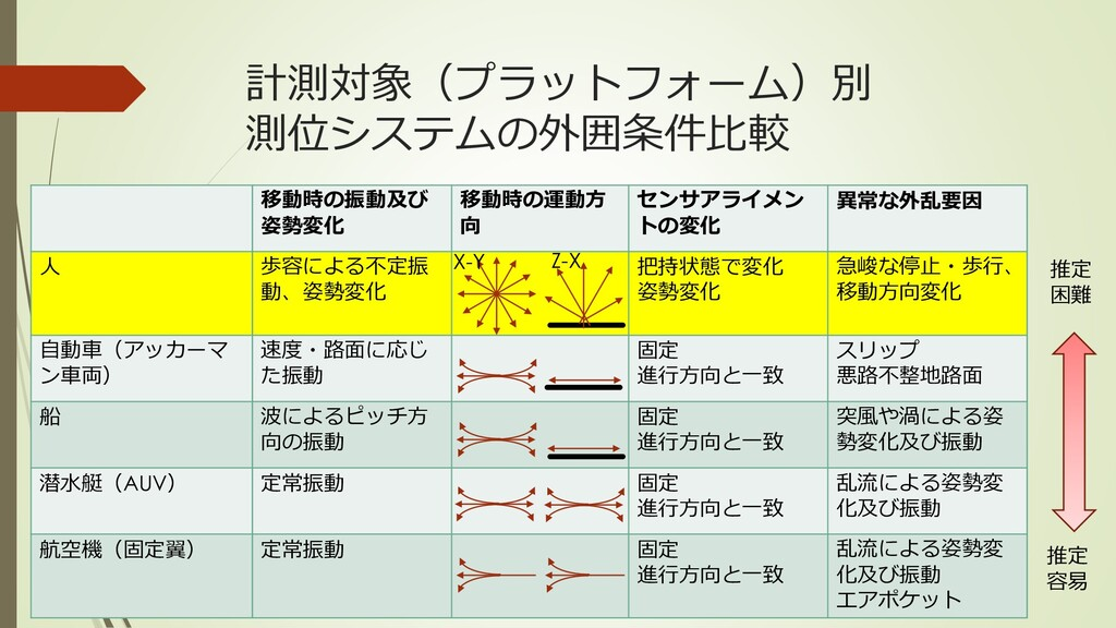 計測対象(プラットフォーム)別 測位システムの外囲条件比較 移動時の振動及び 姿勢変化 移動時...