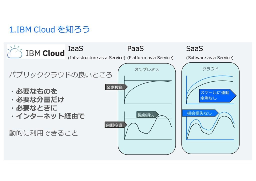 1.IBM Cloud を知ろう オンプレミス IaaS PaaS SaaS (Infrast...