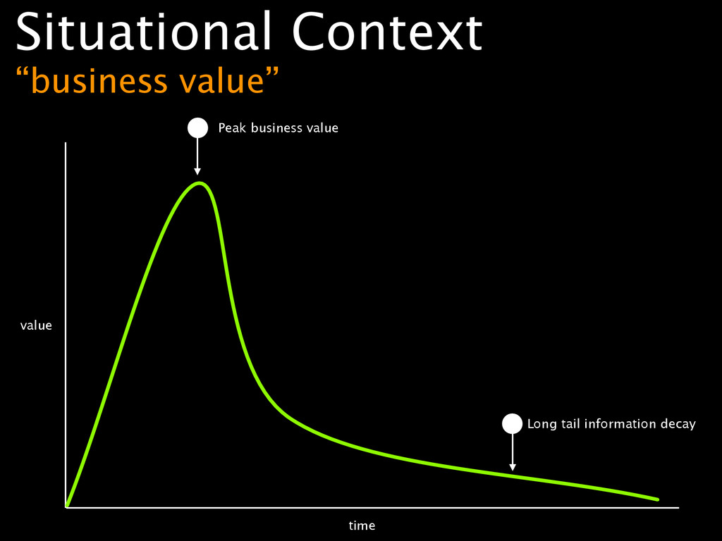 """Situational Context """"business value"""" value tim..."""