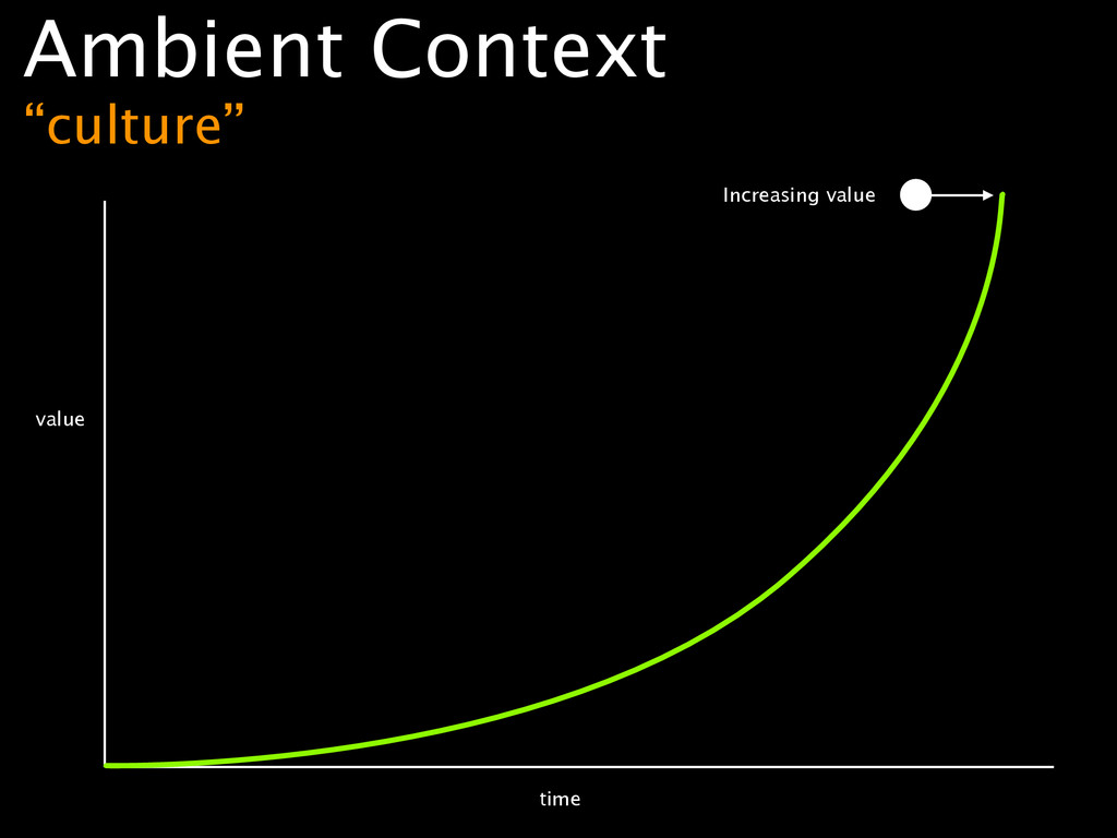"""value time Ambient Context """"culture"""" Increasin..."""