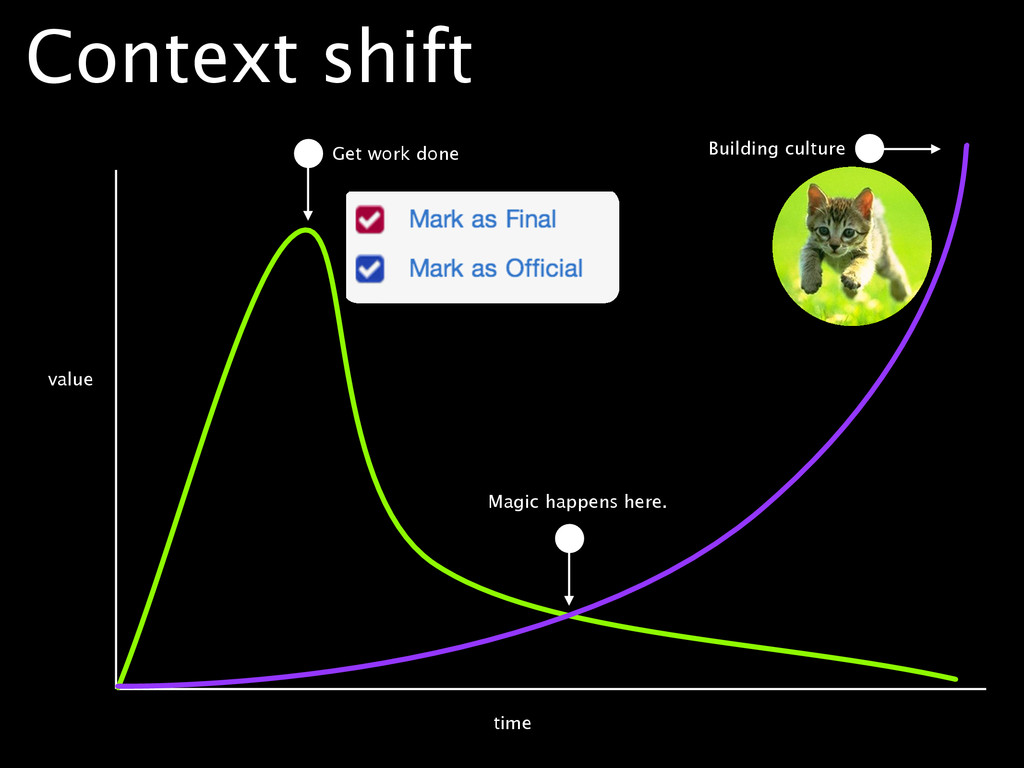 value time Context shift Get work done Magic ha...