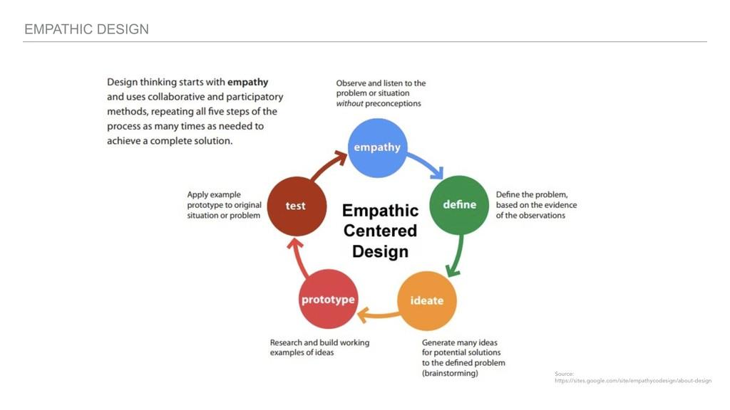 EMPATHIC DESIGN Source: https://sites.google.co...